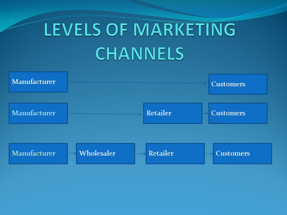 LEVELS OF MARKETING CHANNELS