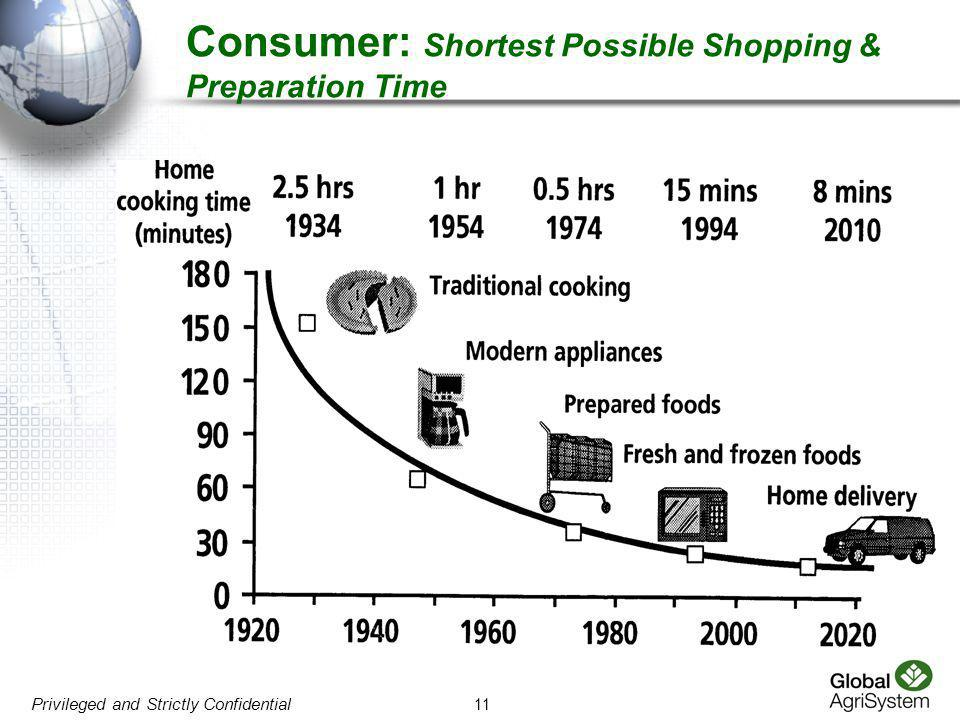 Consumer: Shortest Possible Shopping & Preparation Time