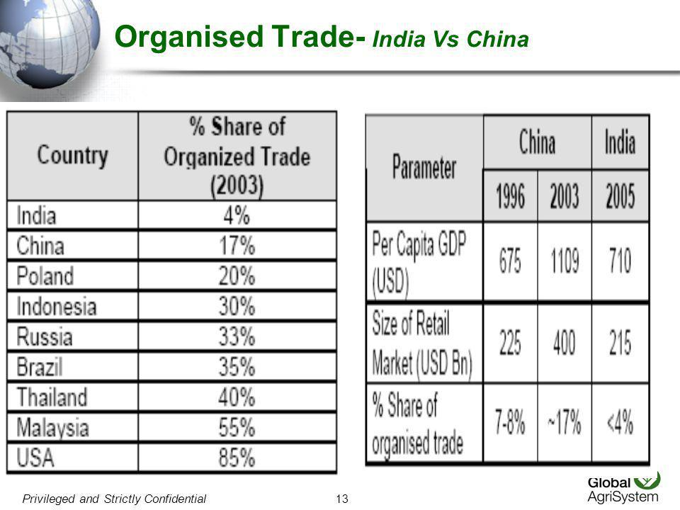 Organised Trade- India Vs China