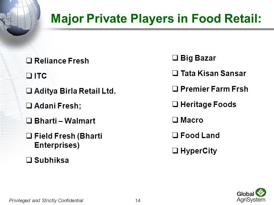 Major Private Players in Food Retail:
