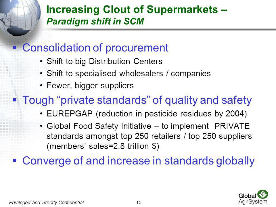 Increasing Clout of Supermarkets – Paradigm shift in SCM