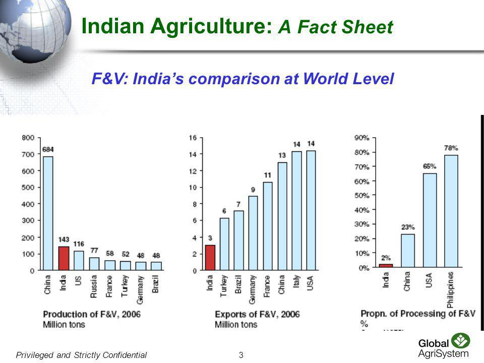 Indian Agriculture: A Fact Sheet