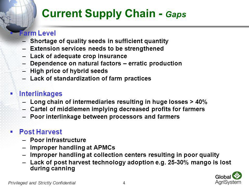 Current Supply Chain - Gaps