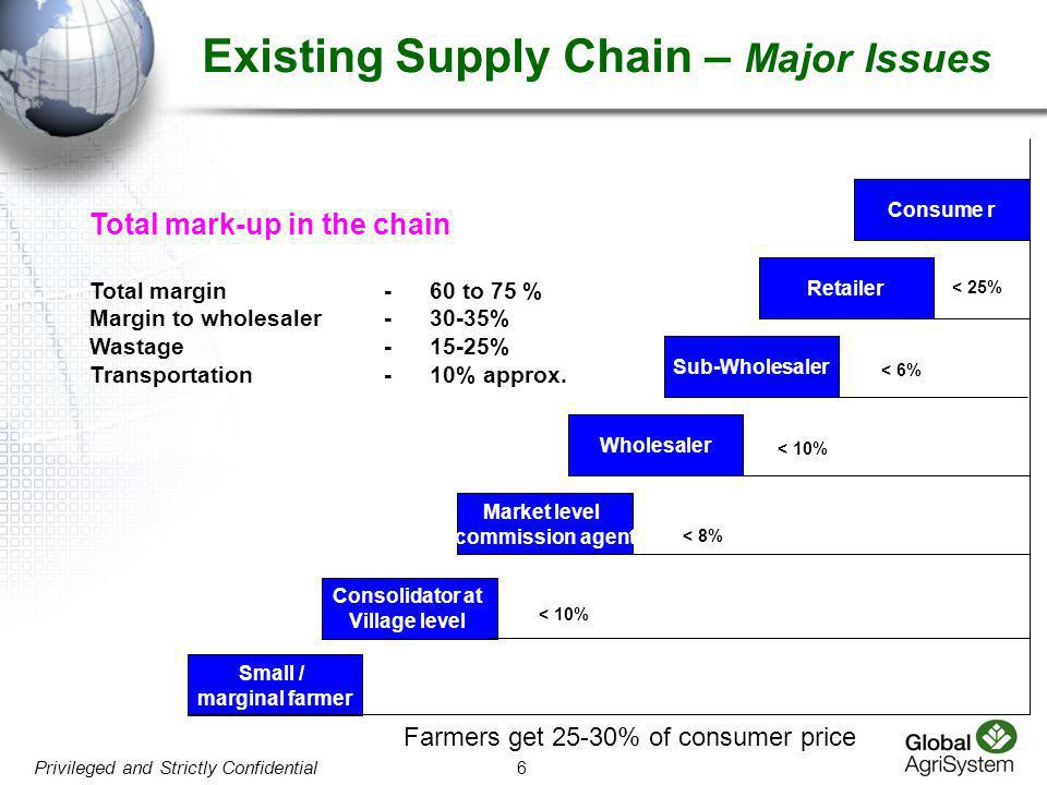 Existing Supply Chain – Major Issues