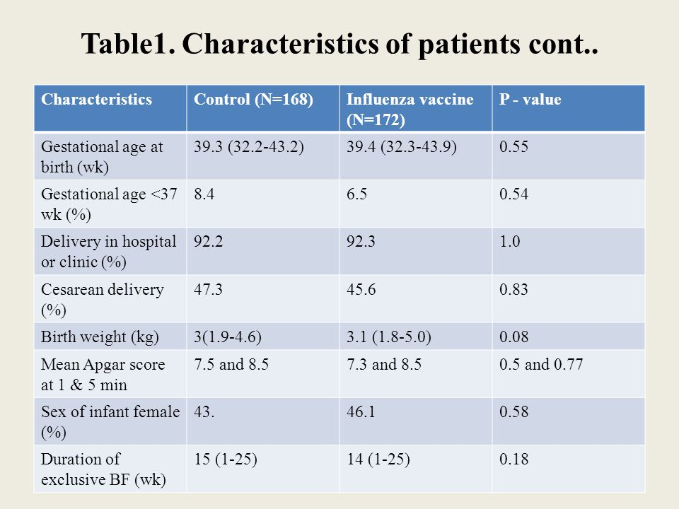 Table1. Characteristics of patients cont..