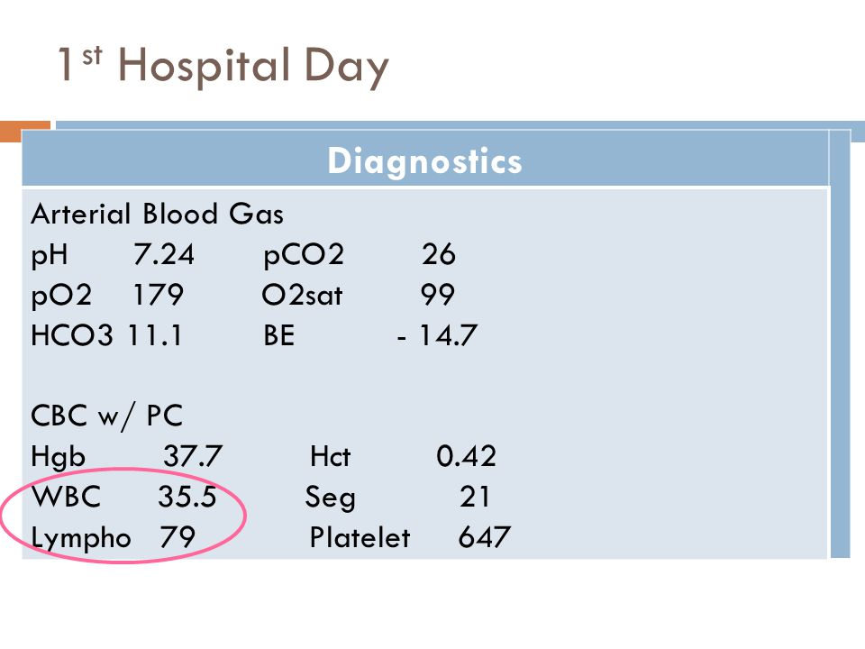 1st Hospital Day Diagnostics Arterial Blood Gas pH 7.24 pCO2 26