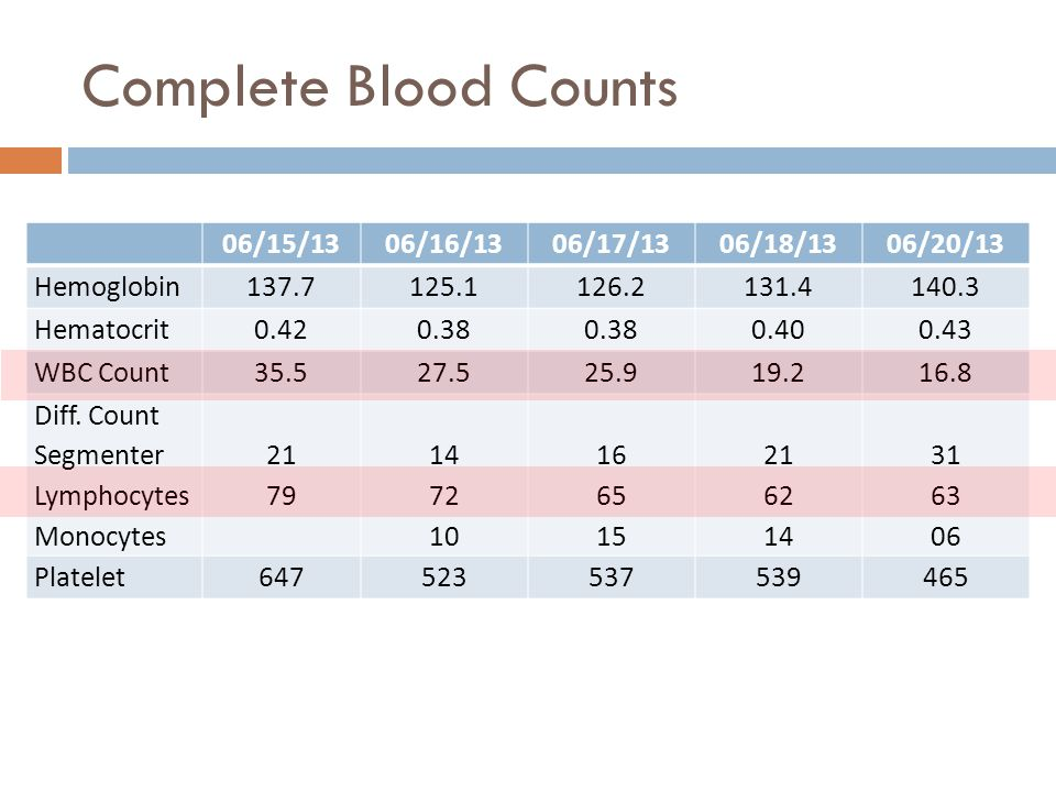 Complete Blood Counts 06/15/13 06/16/13 06/17/13 06/18/13 06/20/13