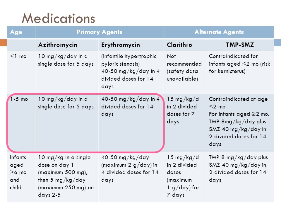 Medications Age Primary Agents Alternate Agents Azithromycin