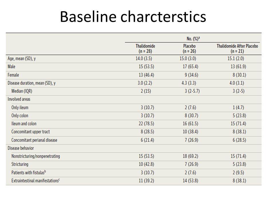 Baseline charcterstics