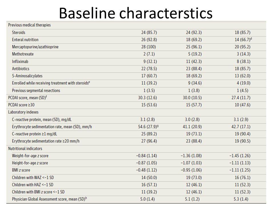 Baseline characterstics