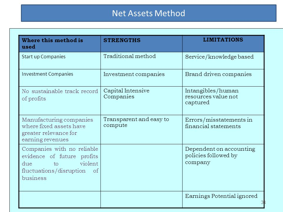 Net Assets Method Where this method is used STRENGTHS LIMITATIONS