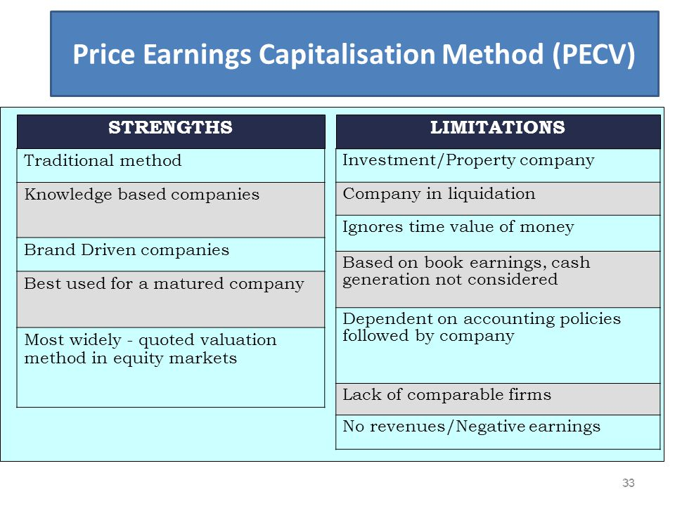 Price Earnings Capitalisation Method (PECV)