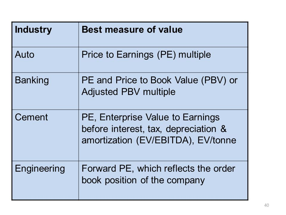 Industry Best measure of value. Auto. Price to Earnings (PE) multiple. Banking. PE and Price to Book Value (PBV) or Adjusted PBV multiple.