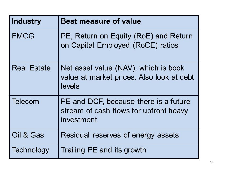 Industry Best measure of value. FMCG. PE, Return on Equity (RoE) and Return on Capital Employed (RoCE) ratios.
