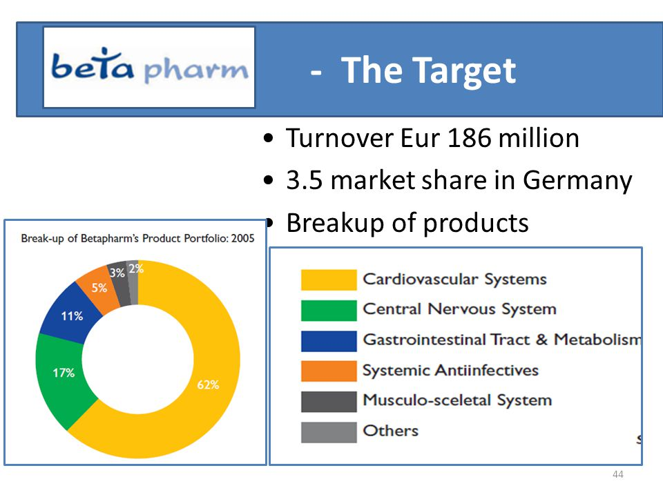 - The Target Turnover Eur 186 million 3.5 market share in Germany