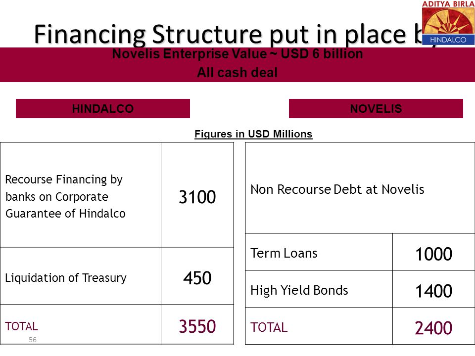 Financing Structure put in place by Hindalco