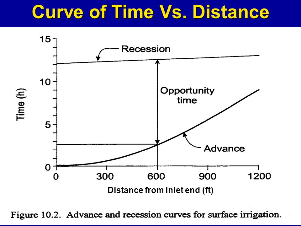 Curve of Time Vs. Distance