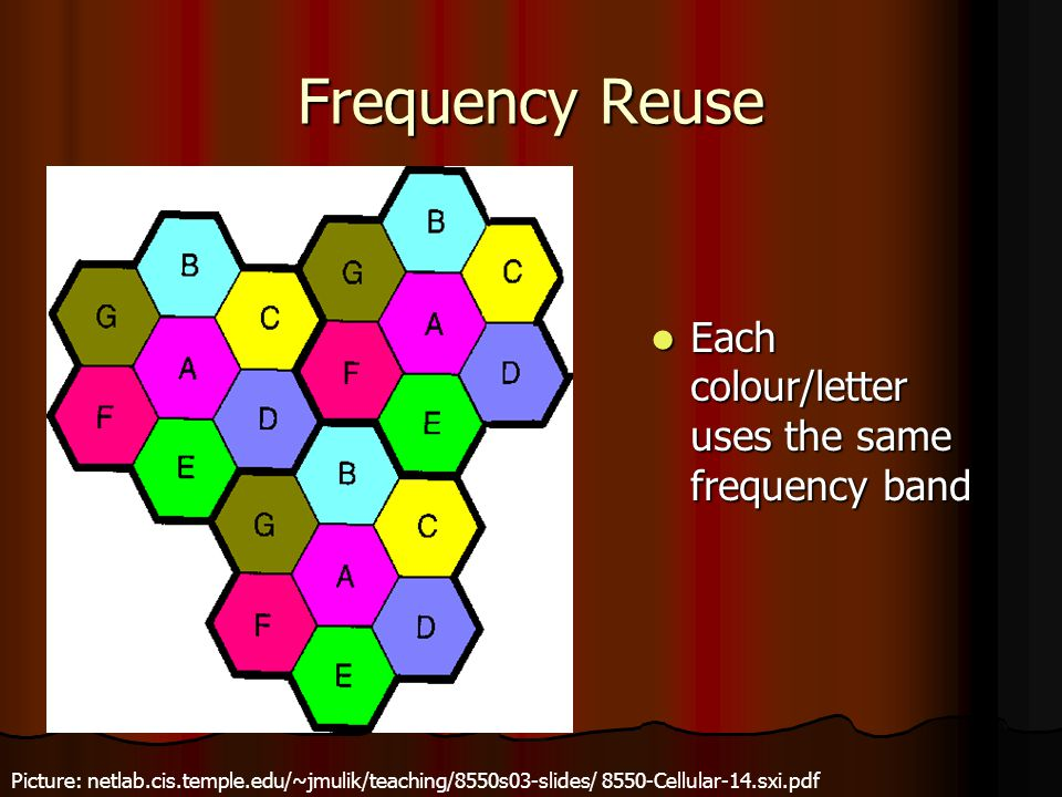 Frequency Reuse Each colour/letter uses the same frequency band