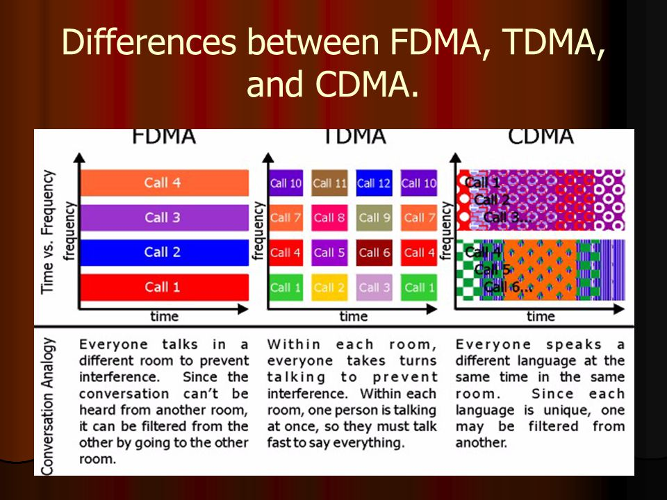 Differences between FDMA, TDMA, and CDMA.