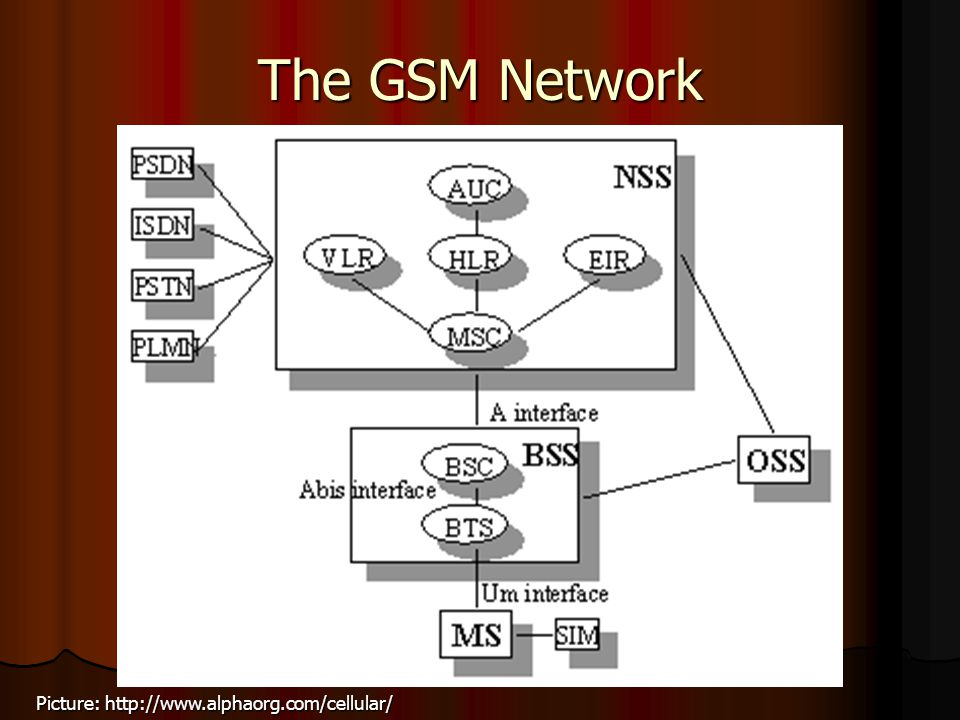 The GSM Network Picture: http://www.alphaorg.com/cellular/