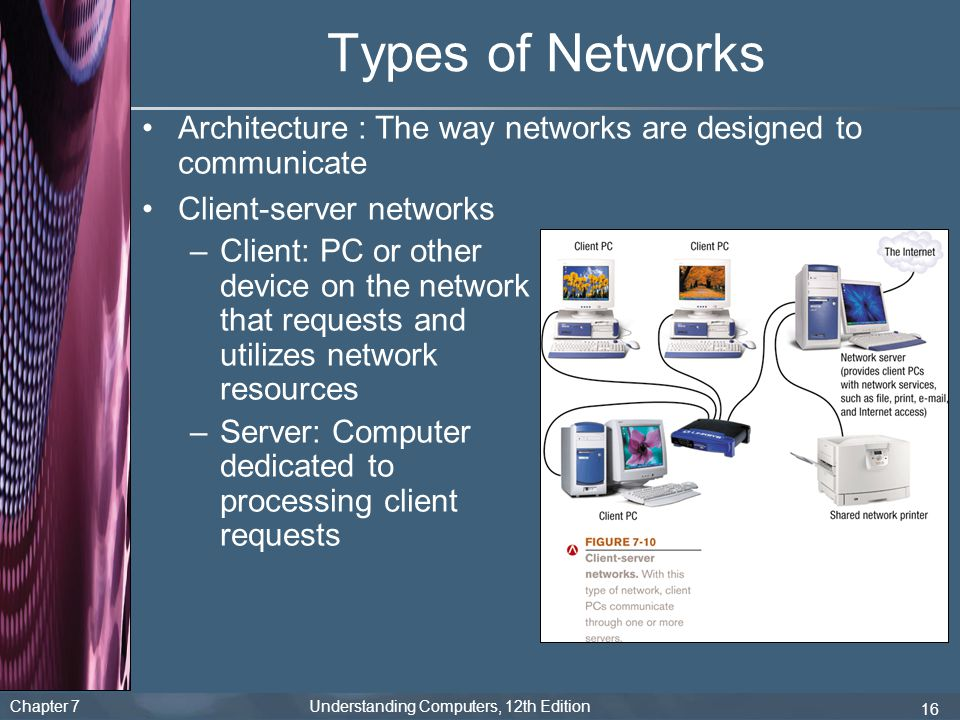 Types of Networks Architecture : The way networks are designed to communicate. Client-server networks.