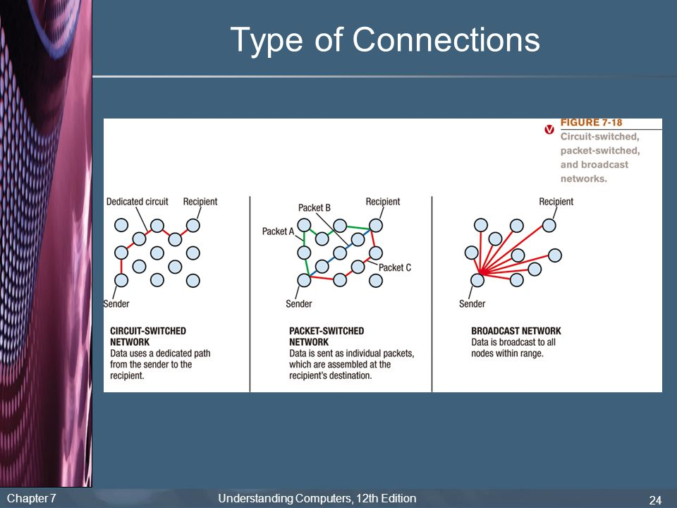 Type of Connections