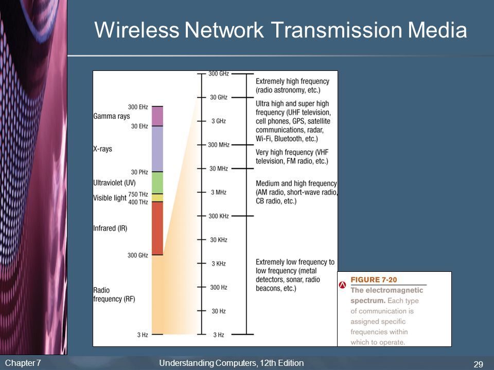Wireless Network Transmission Media