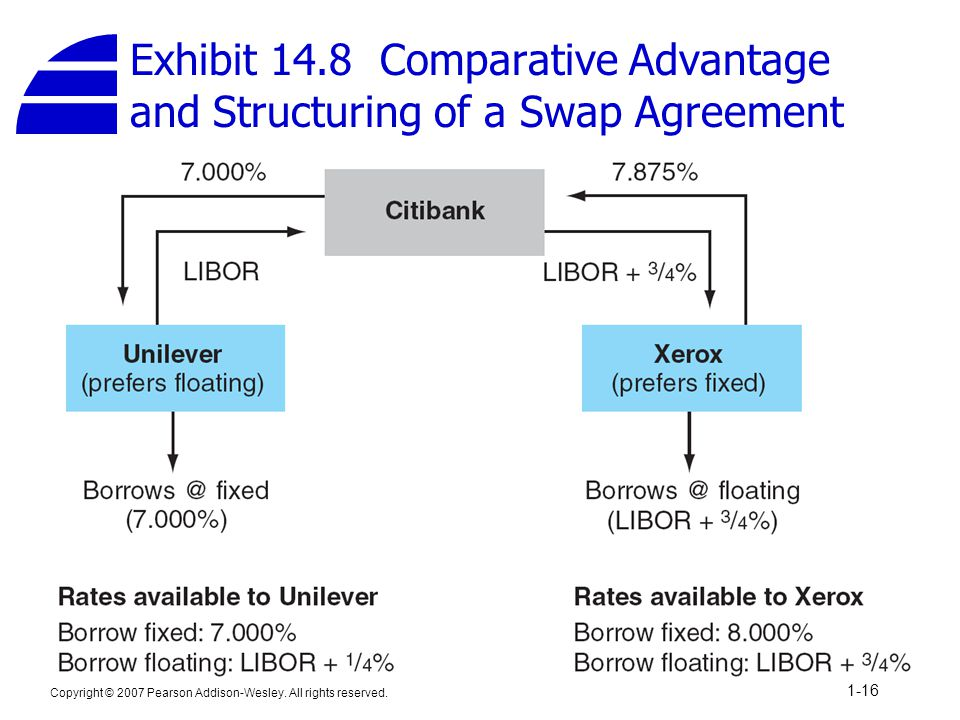 Exhibit 14.8 Comparative Advantage and Structuring of a Swap Agreement