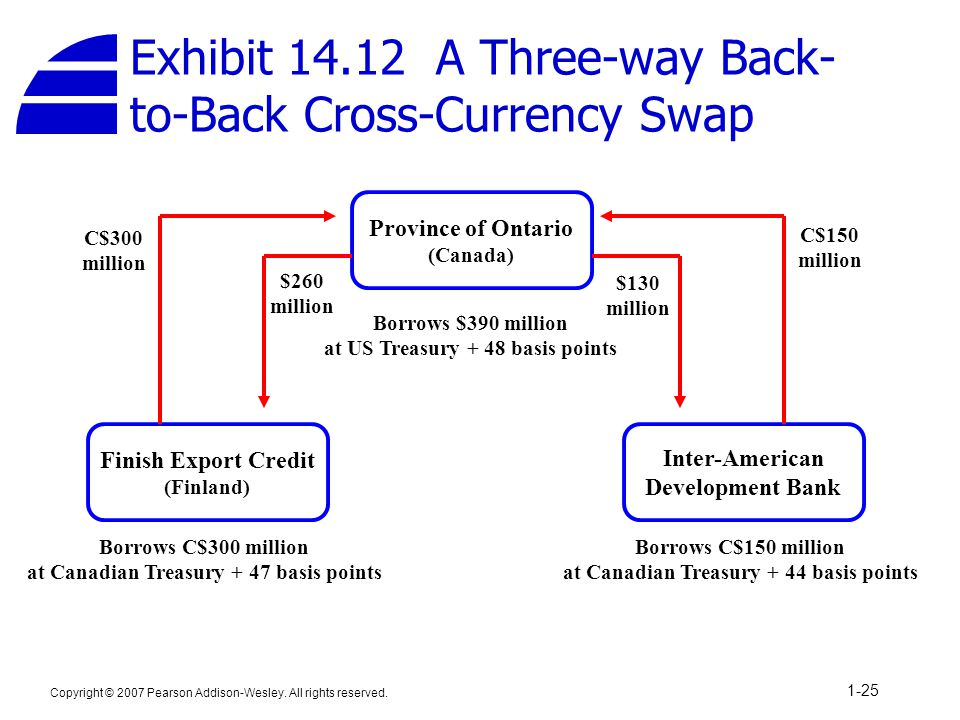 Exhibit 14.12 A Three-way Back-to-Back Cross-Currency Swap