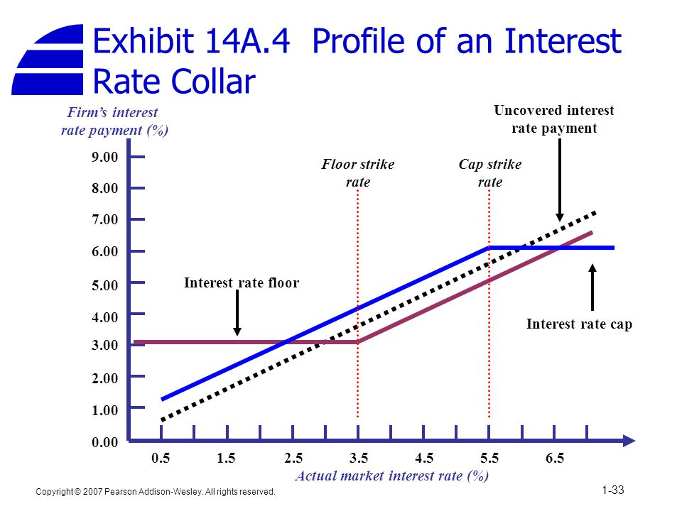 Exhibit 14A.4 Profile of an Interest Rate Collar