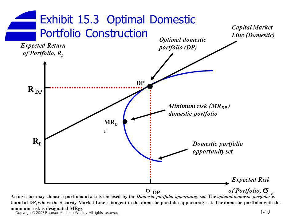 Exhibit 15.3 Optimal Domestic Portfolio Construction