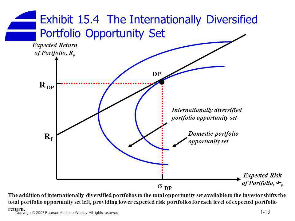 Exhibit 15.4 The Internationally Diversified Portfolio Opportunity Set