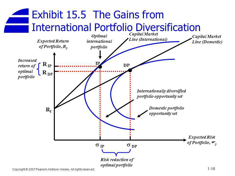 Exhibit 15.5 The Gains from International Portfolio Diversification