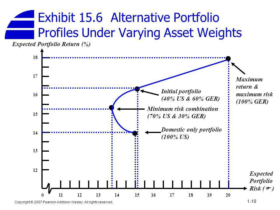 Exhibit 15.6 Alternative Portfolio Profiles Under Varying Asset Weights