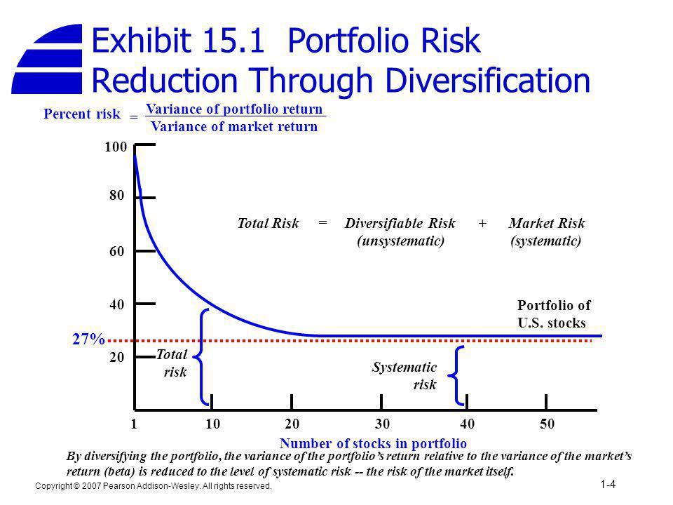 Exhibit 15.1 Portfolio Risk Reduction Through Diversification