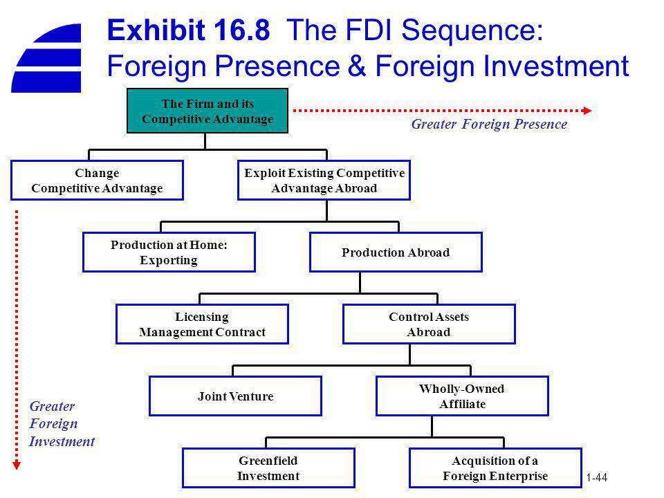 Exhibit 16.8 The FDI Sequence: Foreign Presence & Foreign Investment