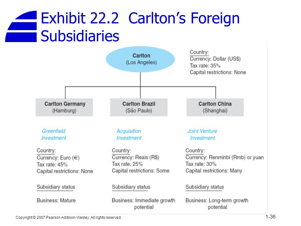 Exhibit 22.2 Carlton's Foreign Subsidiaries