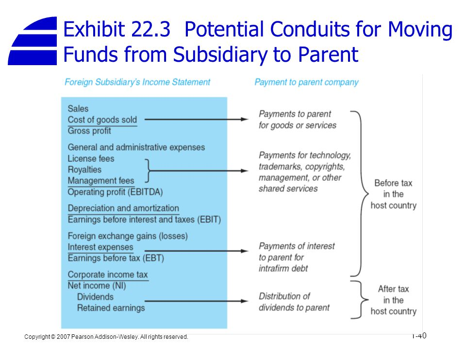 Exhibit 22.3 Potential Conduits for Moving Funds from Subsidiary to Parent