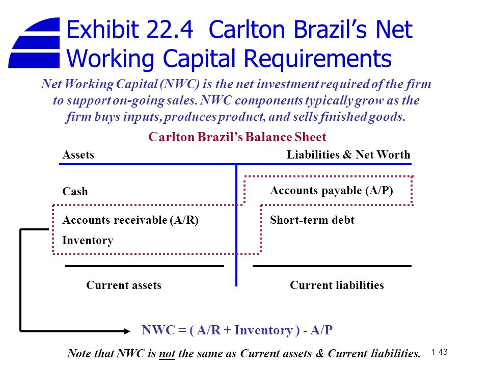 Exhibit 22.4 Carlton Brazil's Net Working Capital Requirements