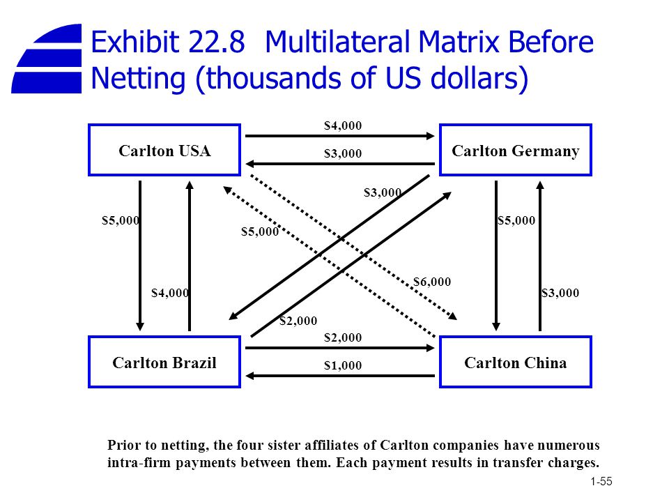 Exhibit 22.8 Multilateral Matrix Before Netting (thousands of US dollars)