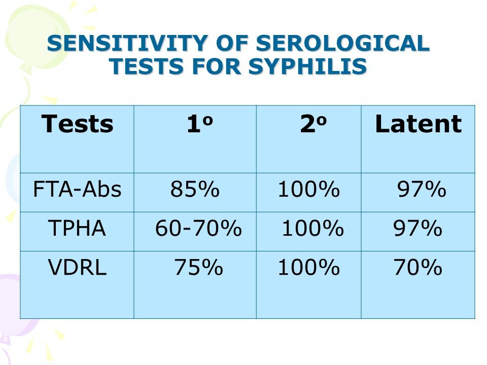 SENSITIVITY OF SEROLOGICAL TESTS FOR SYPHILIS