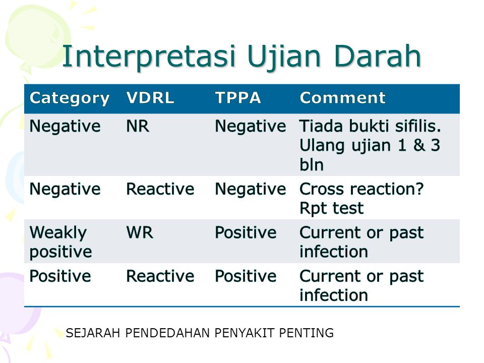 Interpretasi Ujian Darah