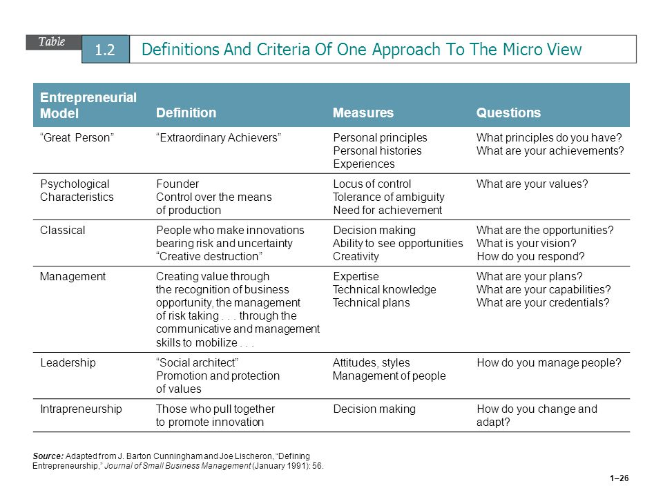 Table 1.2 Definitions And Criteria Of One Approach To The Micro View