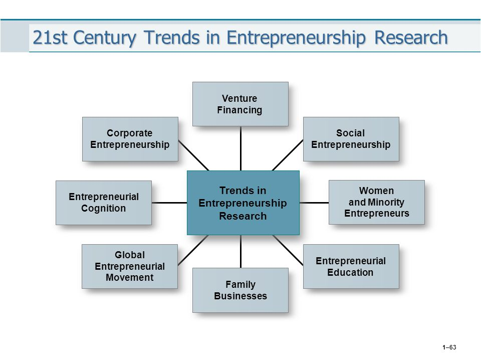 21st Century Trends in Entrepreneurship Research