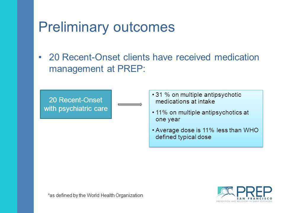 Preliminary outcomes 20 Recent-Onset clients have received medication management at PREP: 20 Recent-Onset.