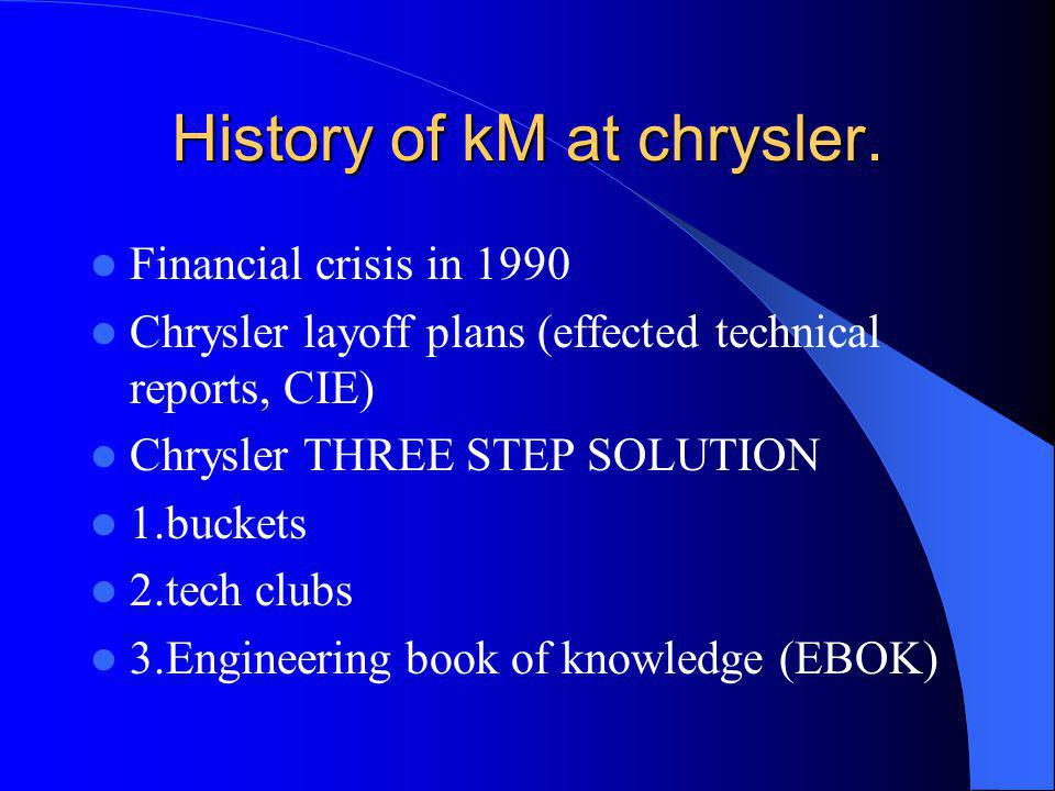 History of kM at chrysler.