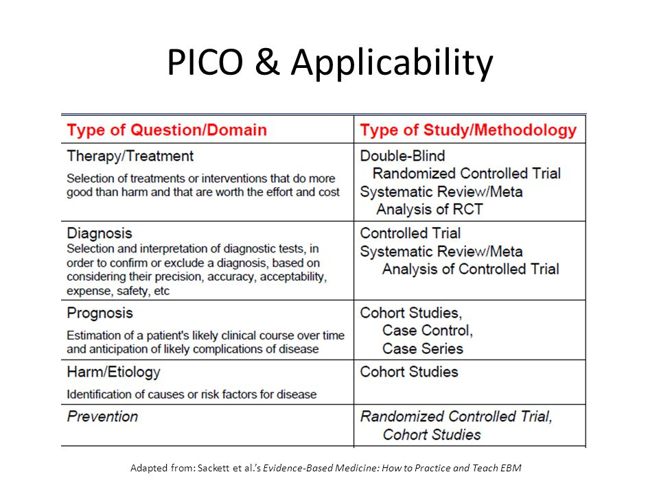 PICO & Applicability Adapted from: Sackett et al.'s Evidence-Based Medicine: How to Practice and Teach EBM.