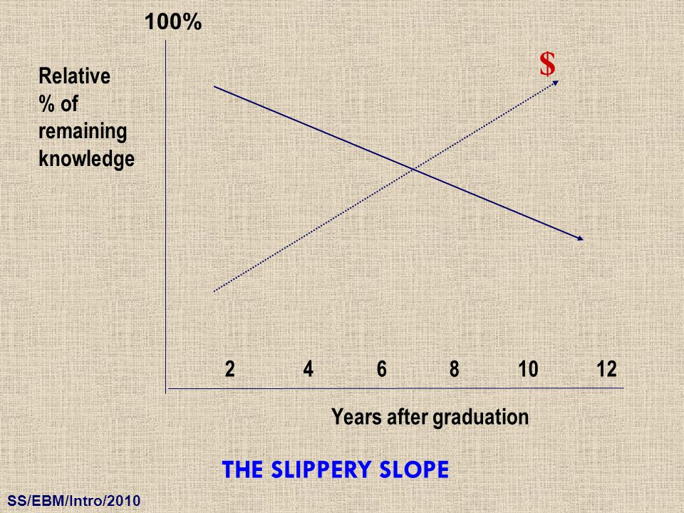 $ THE SLIPPERY SLOPE 100% Relative % of remaining knowledge