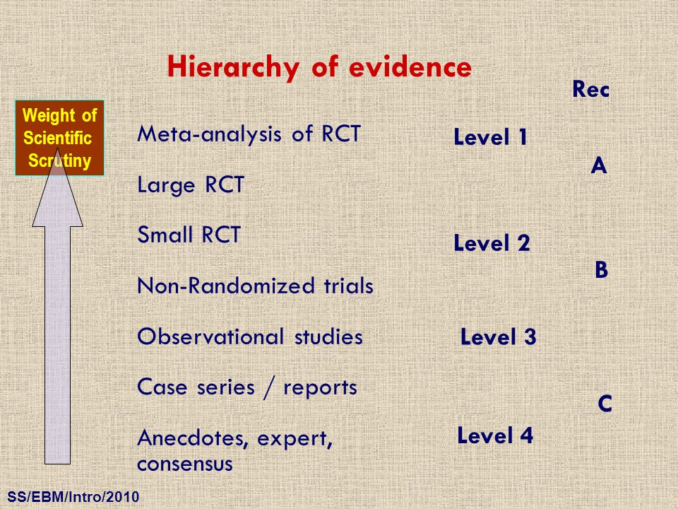 Hierarchy of evidence Rec Meta-analysis of RCT Level 1 Large RCT A