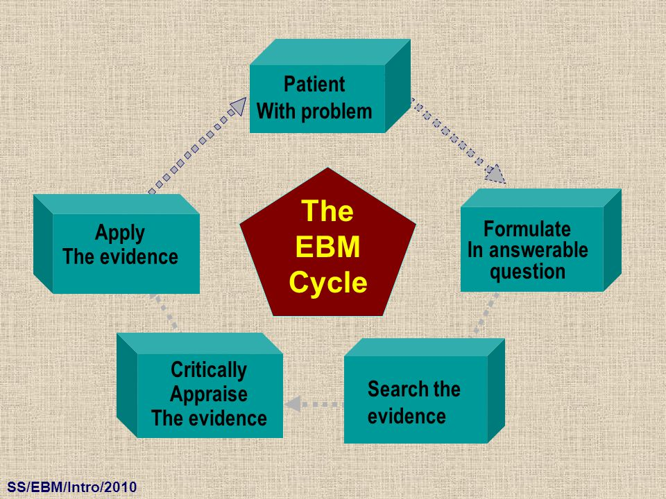 The EBM Cycle Patient With problem Apply Formulate In answerable